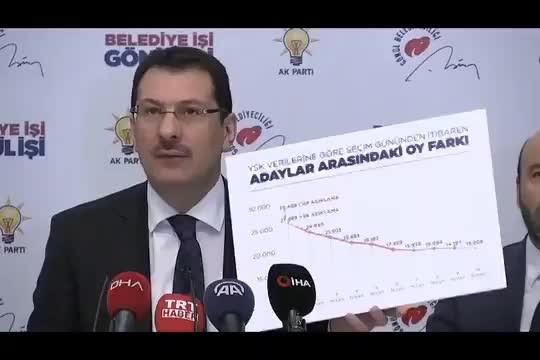 AKP'li Yavuz Portakal ve CHP'yi yalanlamak isterken sosyal medyanın diline düştü